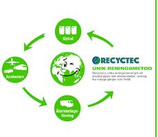 recyctec