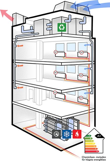chemiclean-metoden-varme-hus