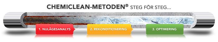 chemiclean-metoden-steg-for-steg
